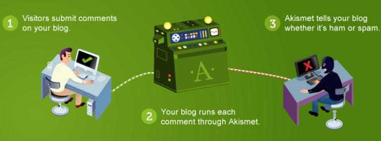 6 En İyi WordPress Anti-Spam Eklentisi